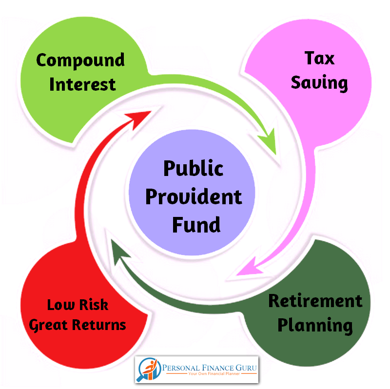Public provident fund ppf scheme – benefits, ppf calculator.