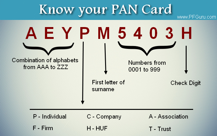 Know your PAN Card