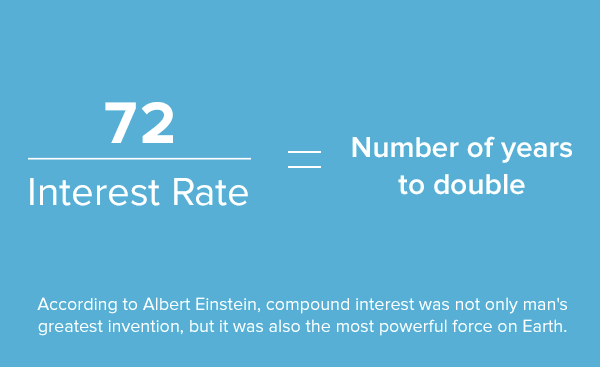 the rule of 72 interest rate The rule of 72 is a mathematical formula used to estimate the amount of time it would take for an amount to double using compound interest this formula is very.