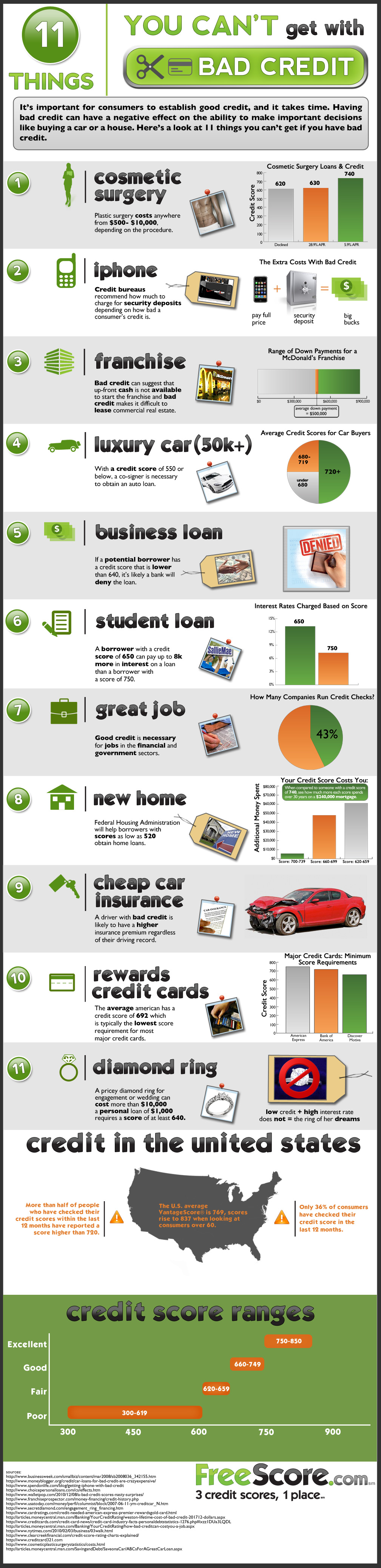 What is Bad Credit Score Amazing Tips to Improve it